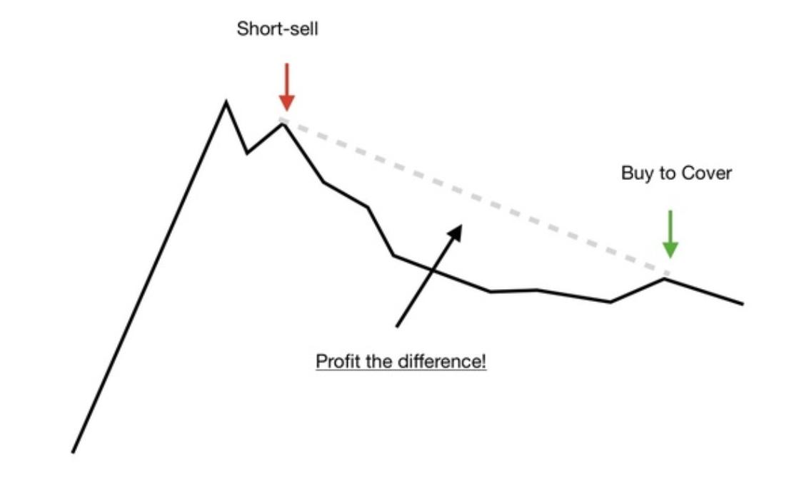 short selling diagram bear market