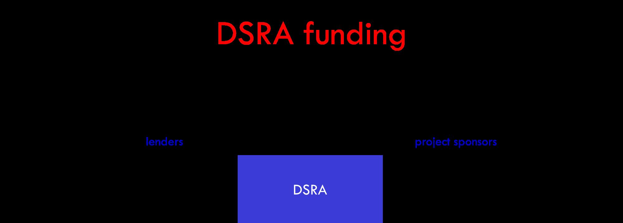 DSRA funding