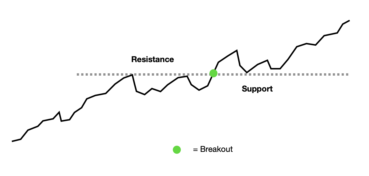 confirmed breakout trading strategy