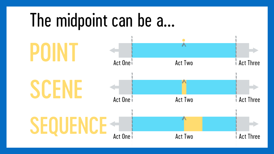 The midpoint comes in different forms. It could be a point, a scene, or a sequence.
