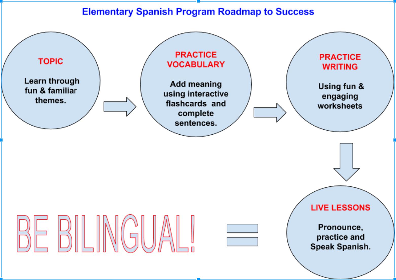 Workbooks the weather in spanish worksheets : Spanish Elementary Program K-6th | Spanish Educational Solutions