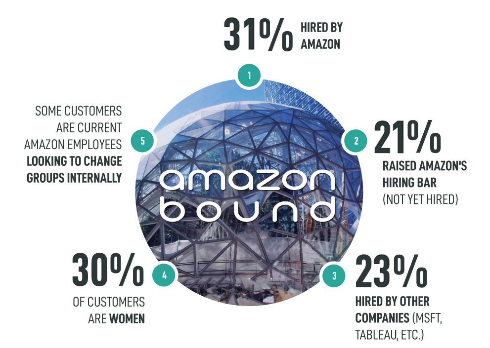 Interview Effectively for a Career with Amazon | Amazon Bound