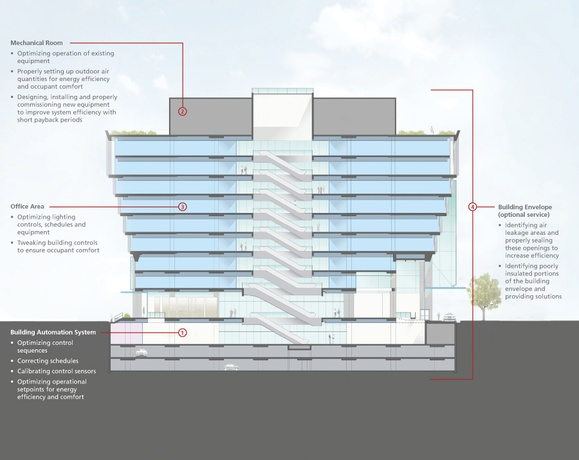 Convert Office Building To Apartments