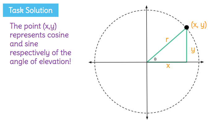 Angle Of Elevation Lesson Plan : Learnzillion