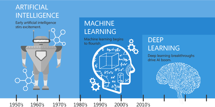 Deep Learning vs Machine Learning vs AI
