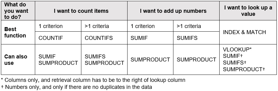 The Excel Table Lookup Function Guide: VLOOKUP vs INDEX