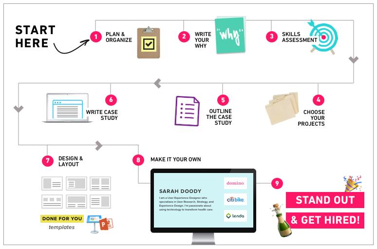 how to create ux ux portfolio