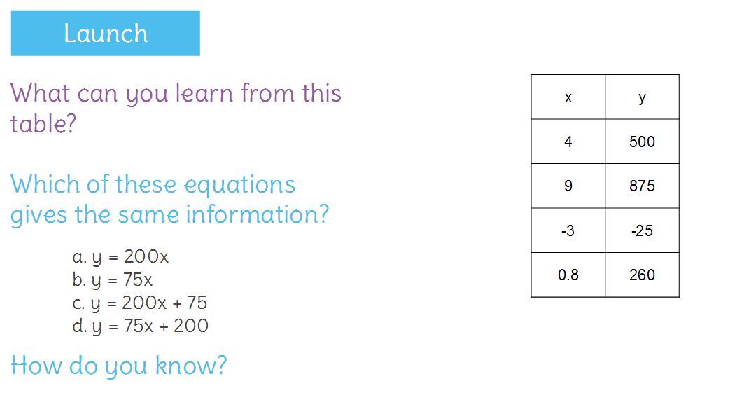 Determine Rate Of Change And Initial Value From A Graph Or An