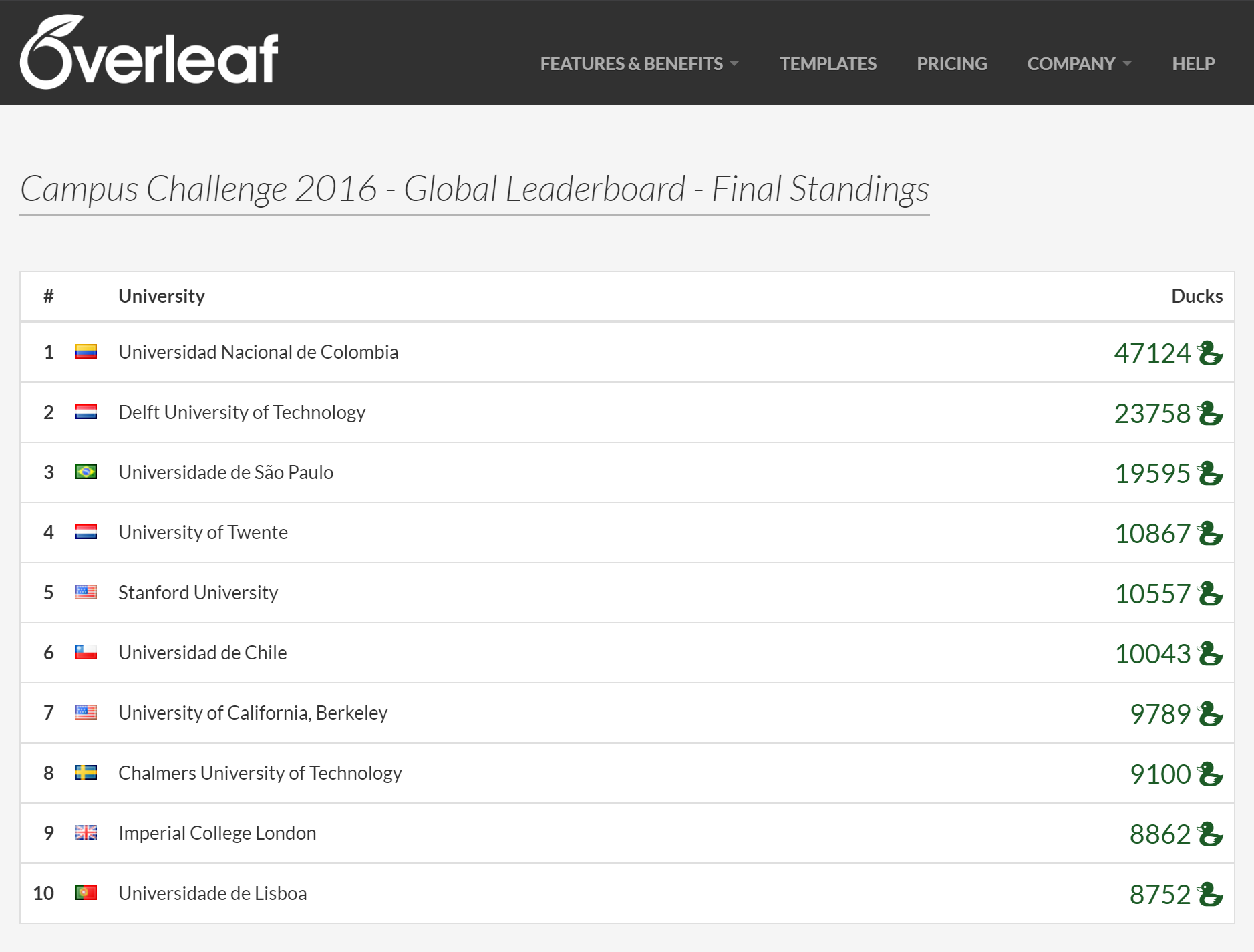 Overleaf Campus Challenge Final Global Leaderboard