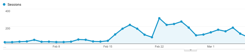 Augmenter trafic blog avec Pinterest débutant