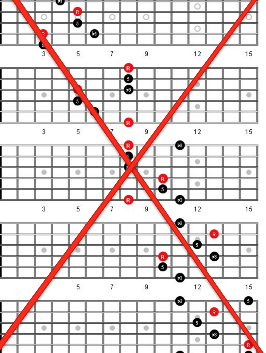 Dots on the Fretboard - diagram
