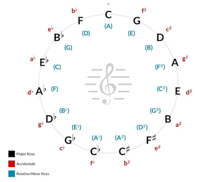 circle_of_fifths_music_theory