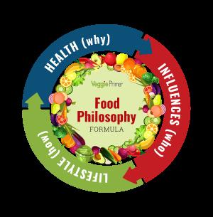 Food Philosophy Formula Graphic