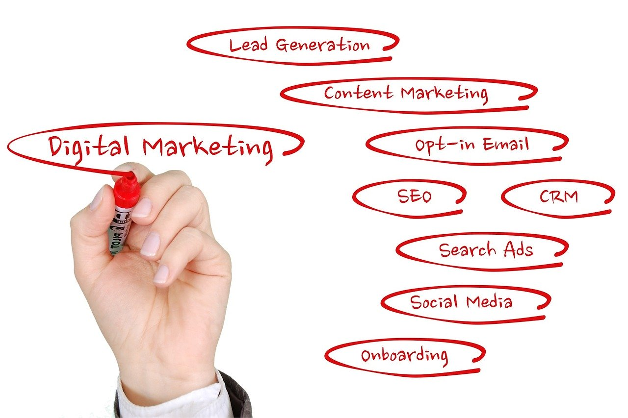 Digital marketing for Beginners A to Z