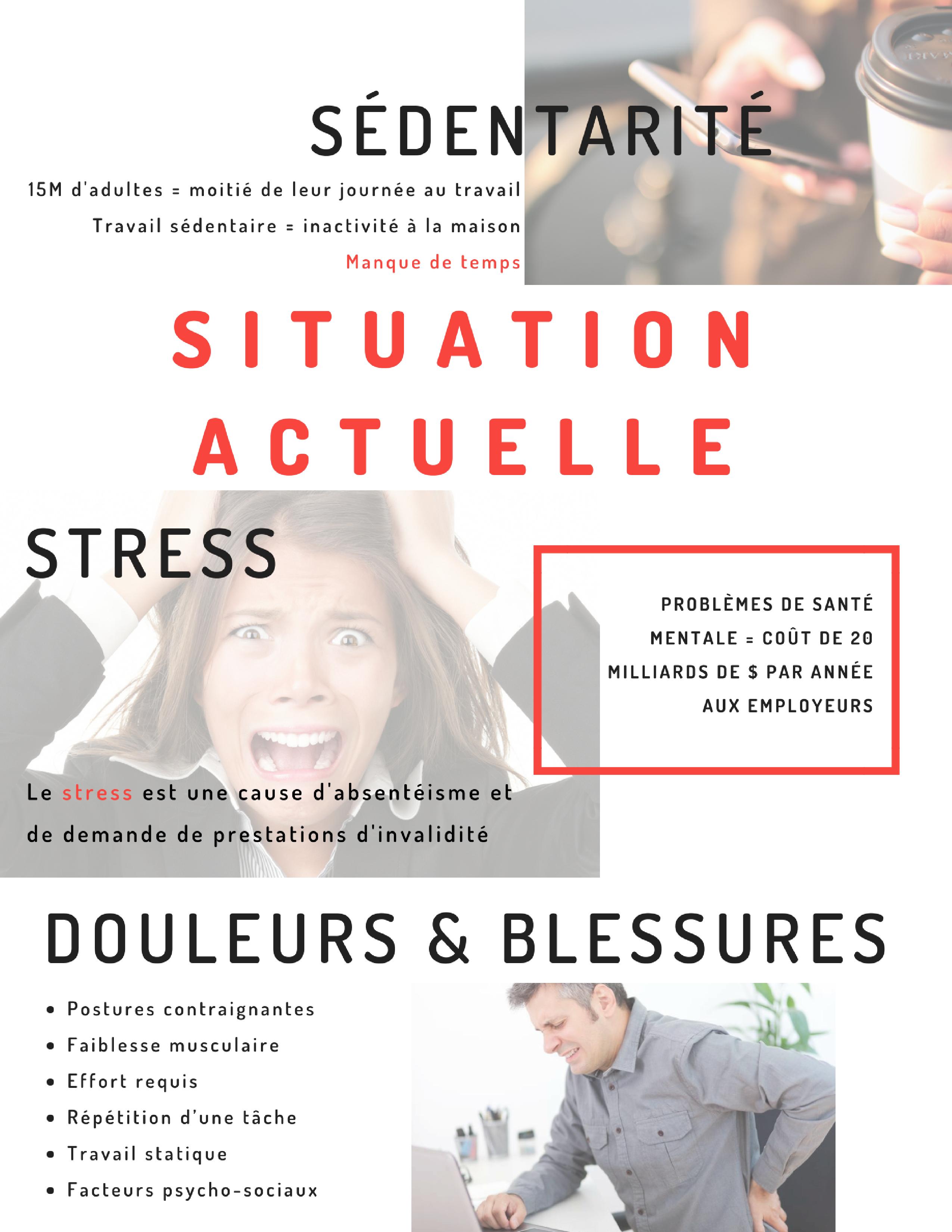 Situation actuelle: Sédentarité, Stress, Douleurs et blessures