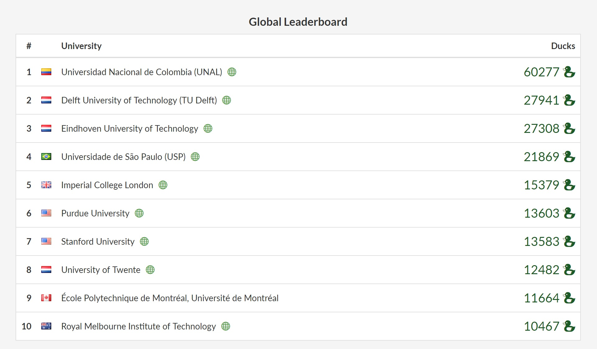Overleaf Campus Challenge Final Global Leaderboard 2017