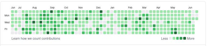 github green contribution squares