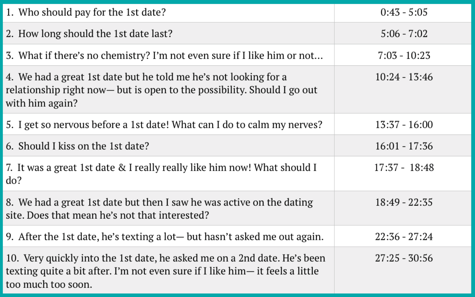 how long should dating last