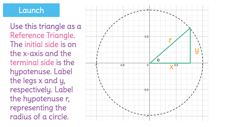 how to find true angle with respect to f plane