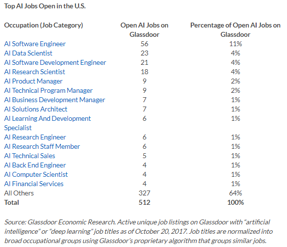Top AI jobs Open in the U.S
