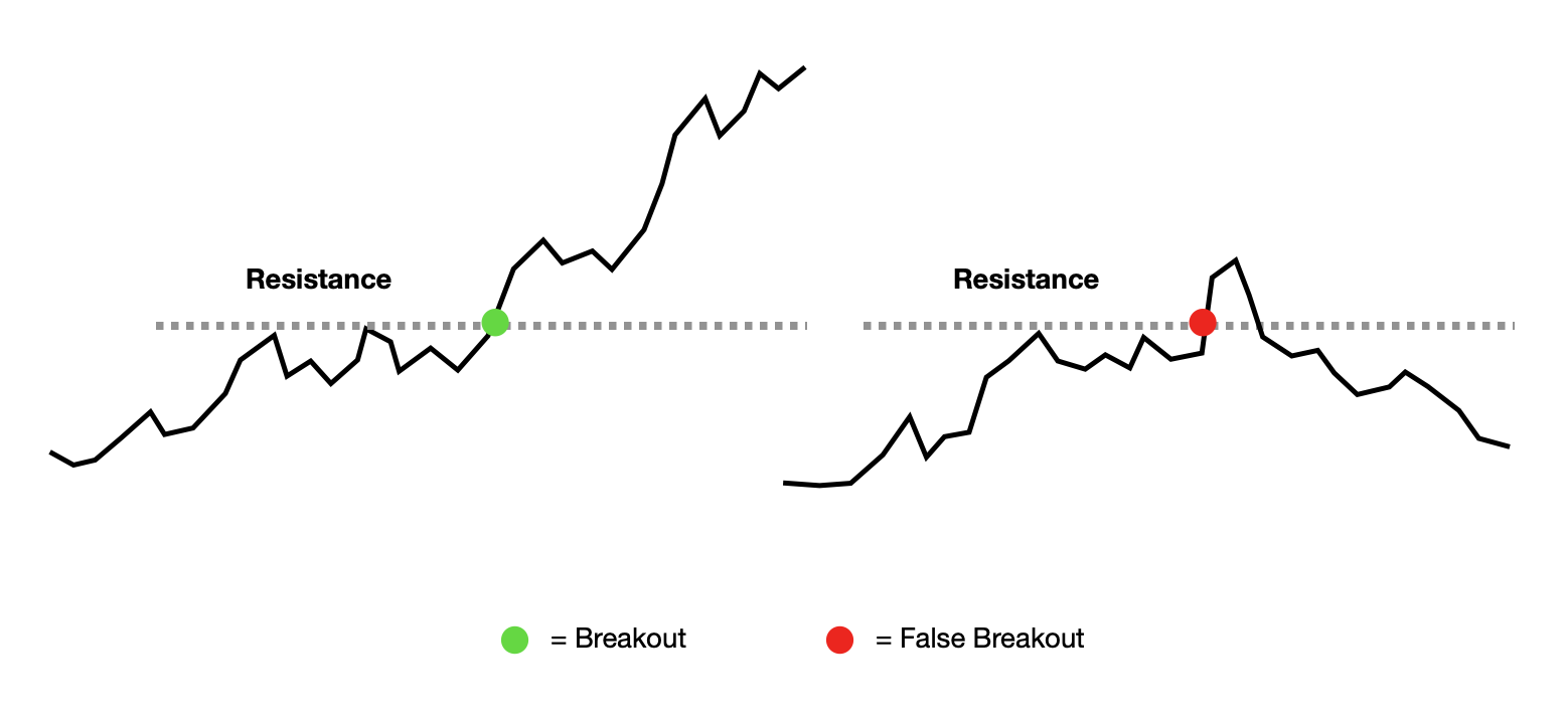 breakout trading and false breakout