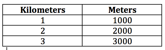 Teaching notes for compare and convert metric units of - Meters to kilometers conversion table ...