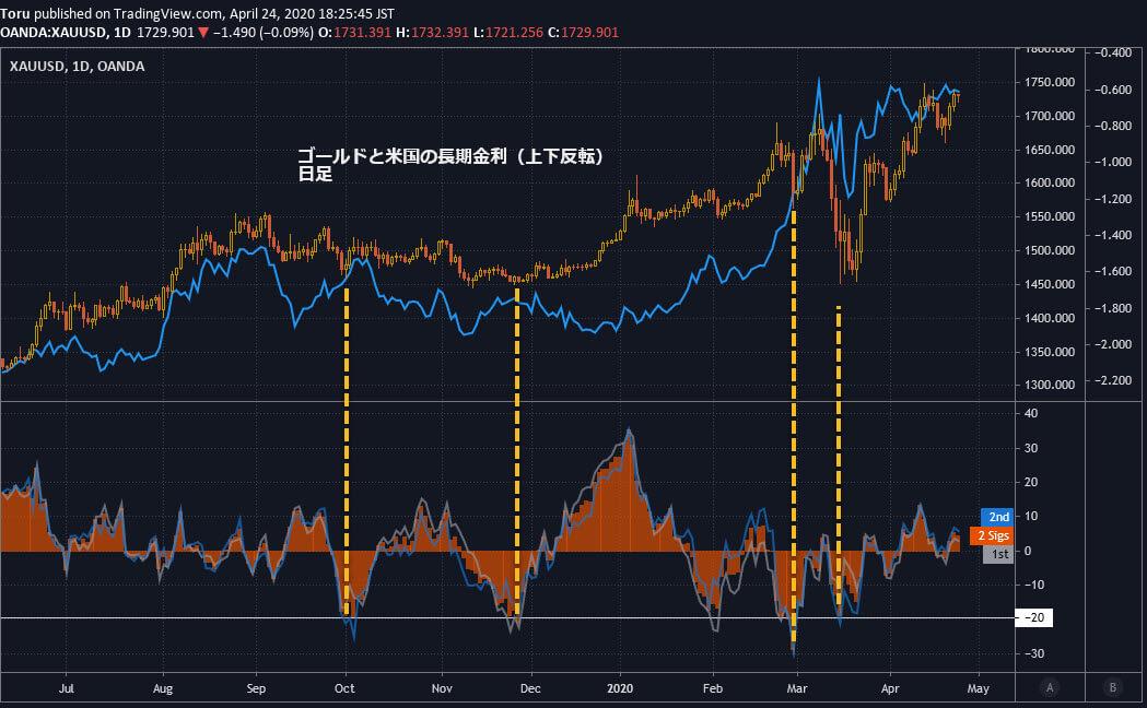 ゴールドと米国金利(上下反転)2年&10年