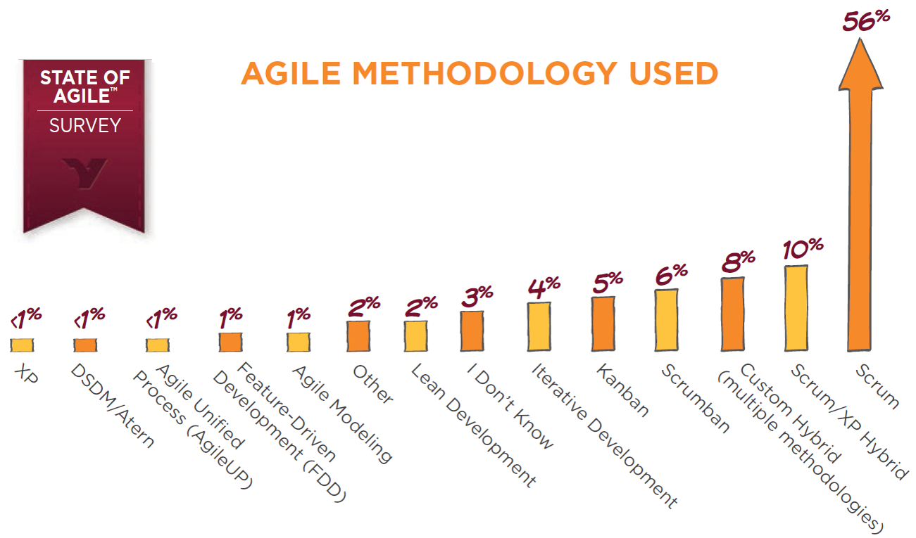 popular agile methodologies