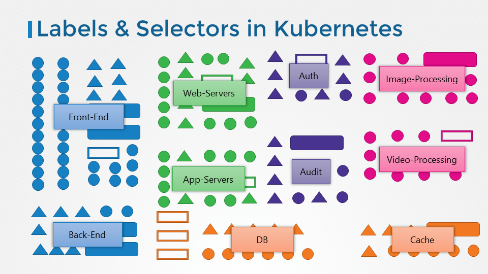 Kubernetes Certification - Kodekloud