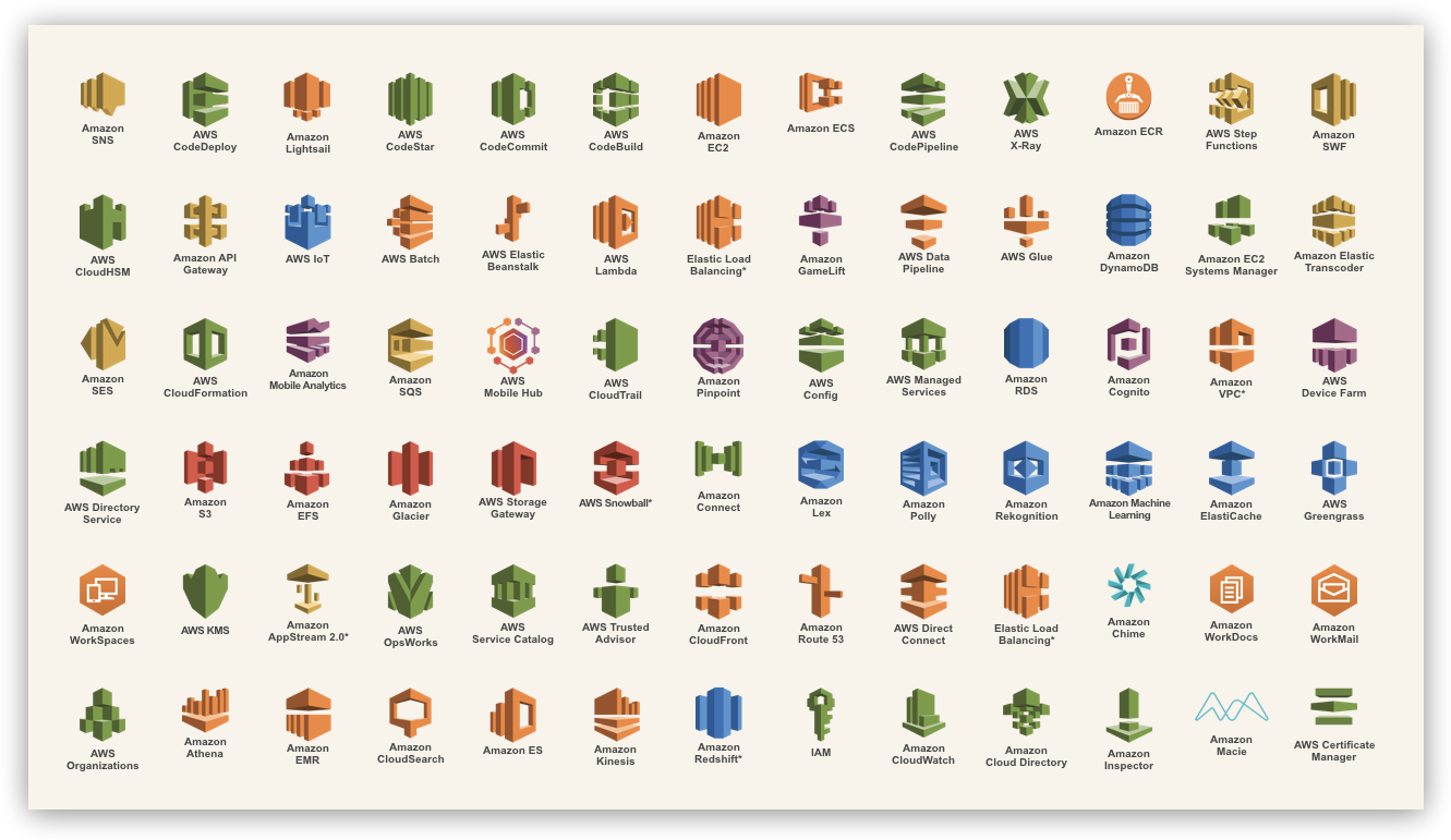 A snapshot of the ever-growing list of AWS services