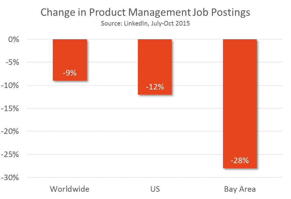 Product Manager Job Trends Graph, 2015