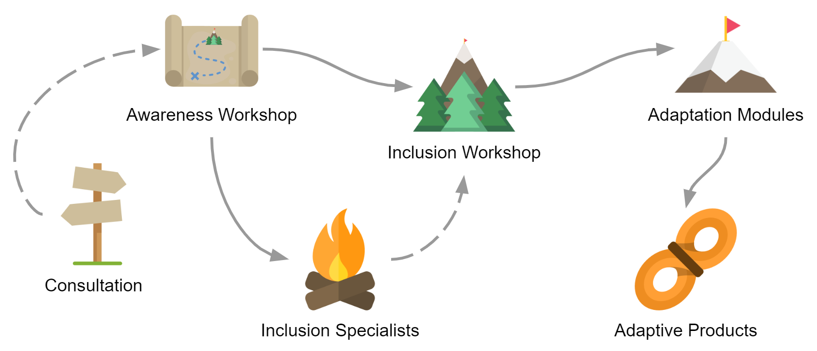 Your journey, from consultation to awareness and inclusion workshops. Inclusion specialists, adaptation modules and product sales