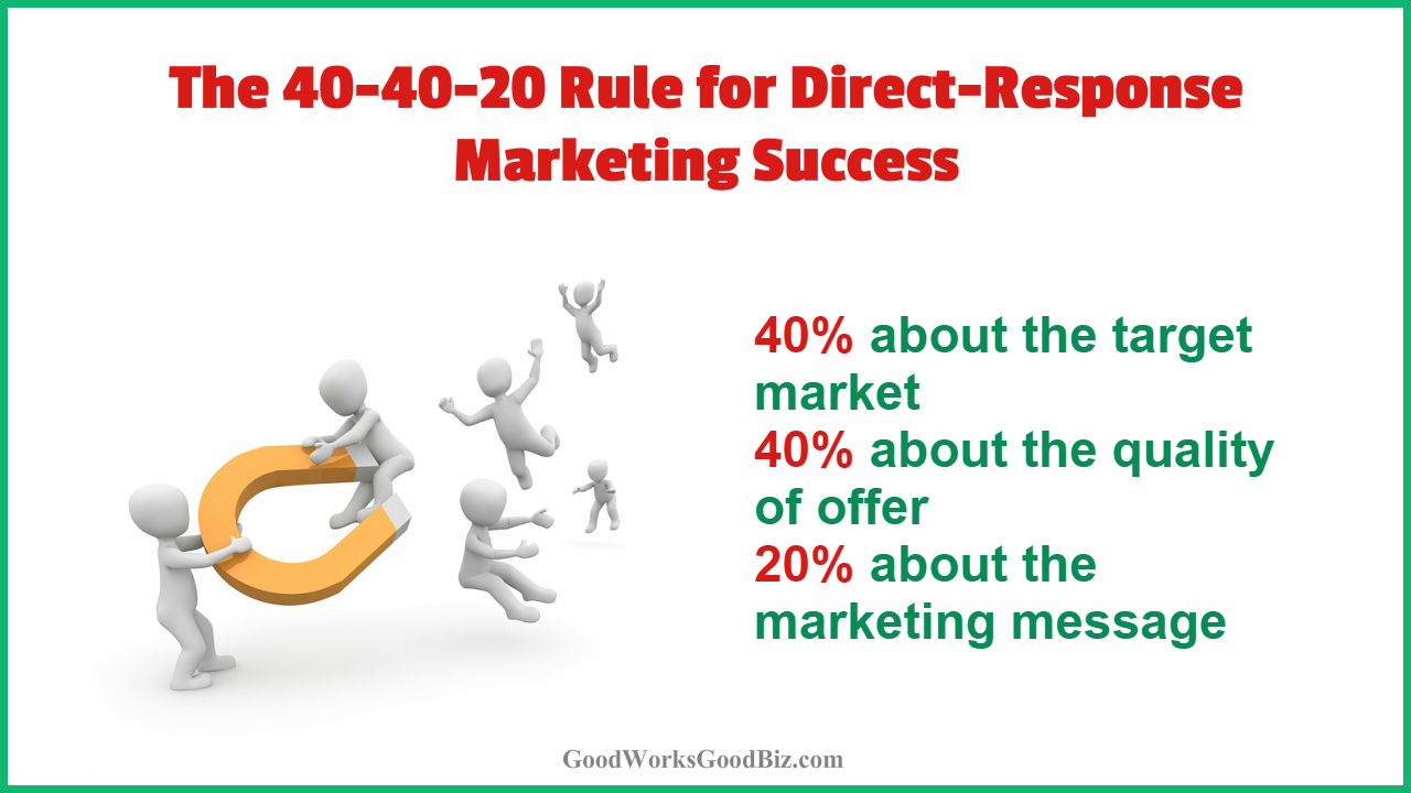 The 40-40-20 Rule for Direct-Response Marketing Success