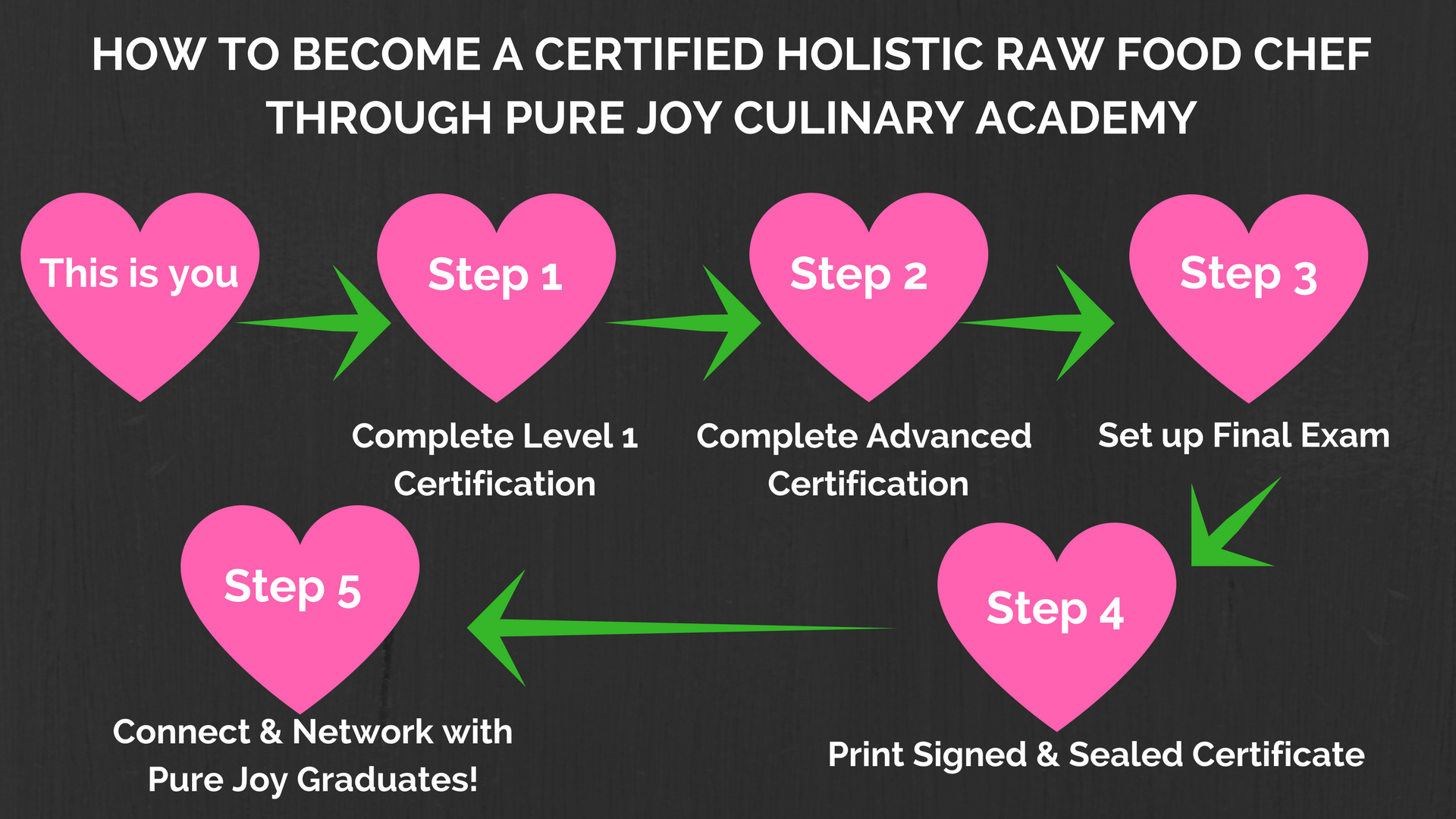 certified holistic raw food chef
