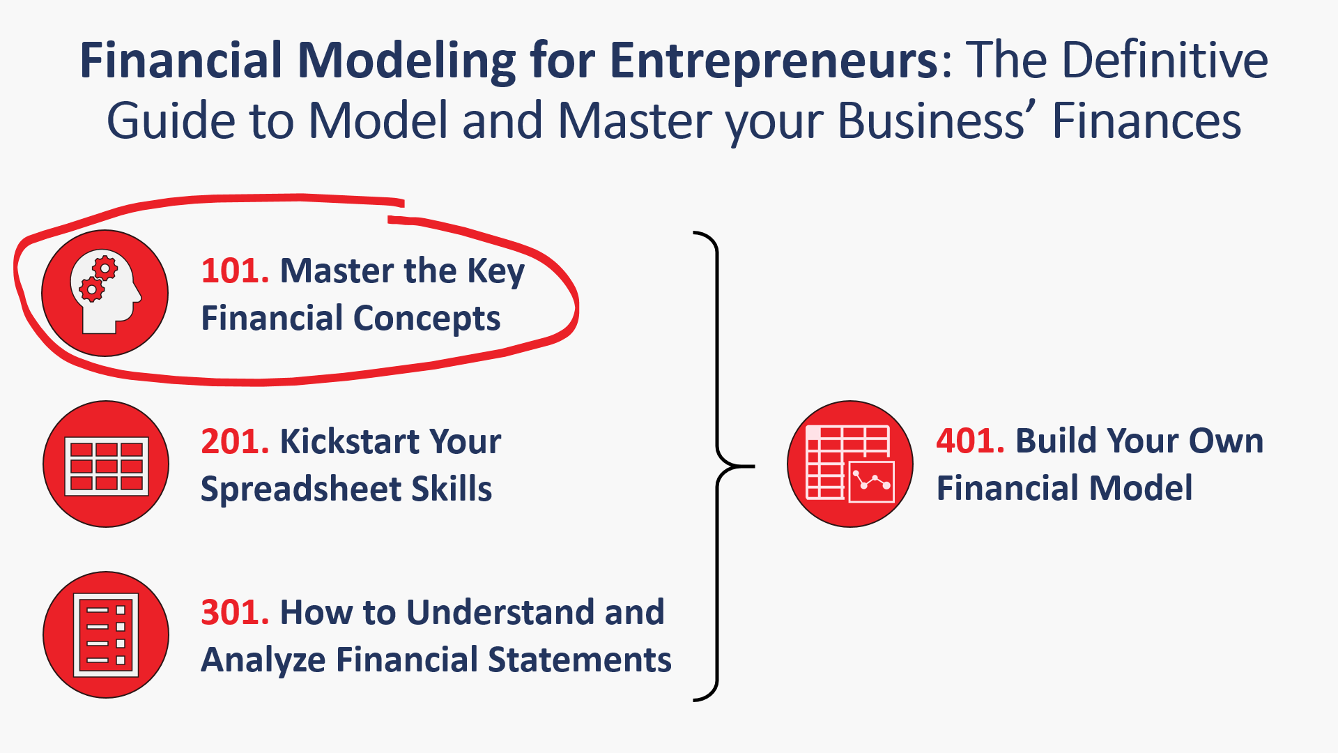 Financial Modeling for Entrepreneurs Course Series