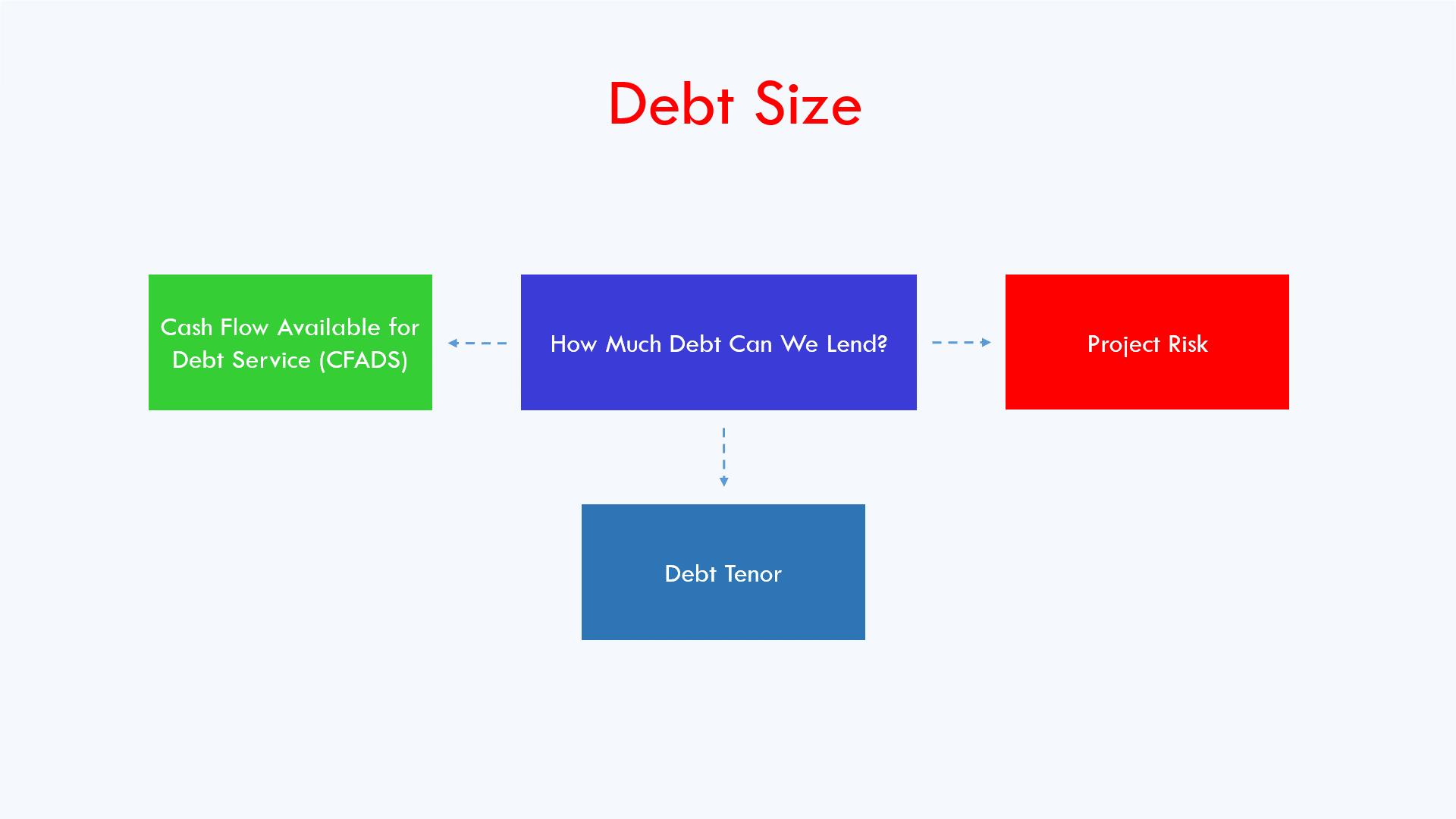 debt sizing factors