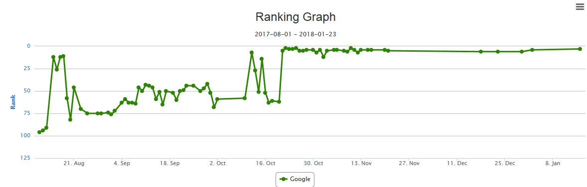 [Instant GB] JKD 2020 SEO Training to Rank for Local Keywords [November 2019] 5