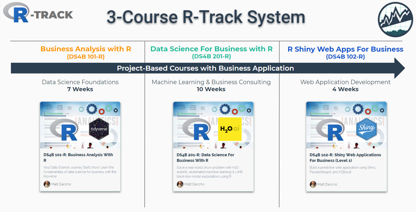 Learning Labs Pro | Business Science University
