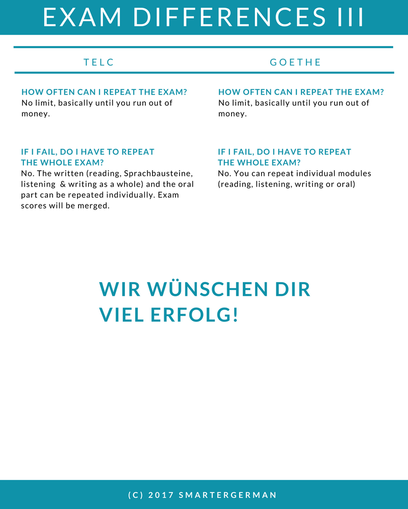 Differences between TELC & Goethe B1 Exams | smarterGerman