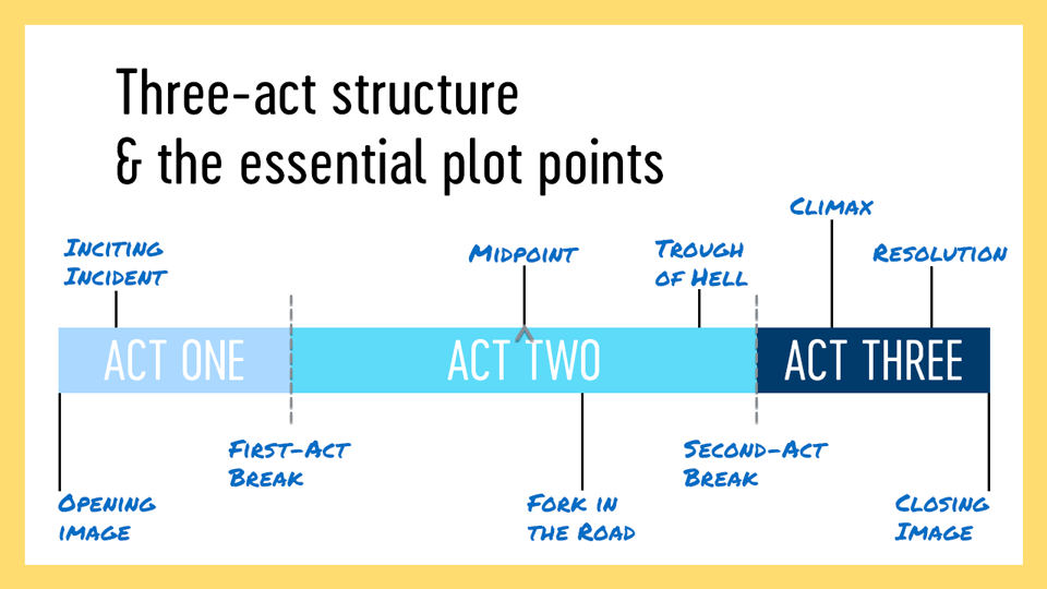 A visual representation of the essential plot points and three-act structure