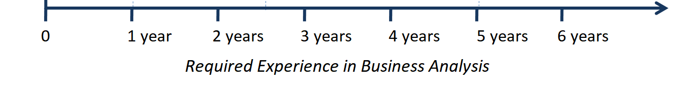 Required Experience in Business Analysis (select basis your profile - clickable)