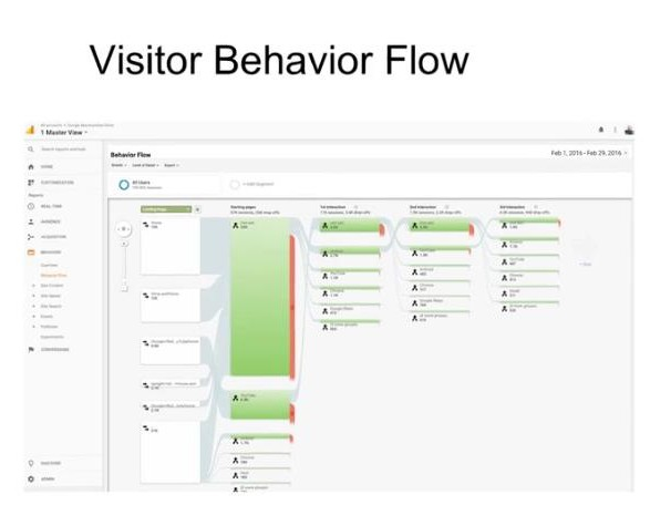 BEHAVIOUR FLOW REPORT