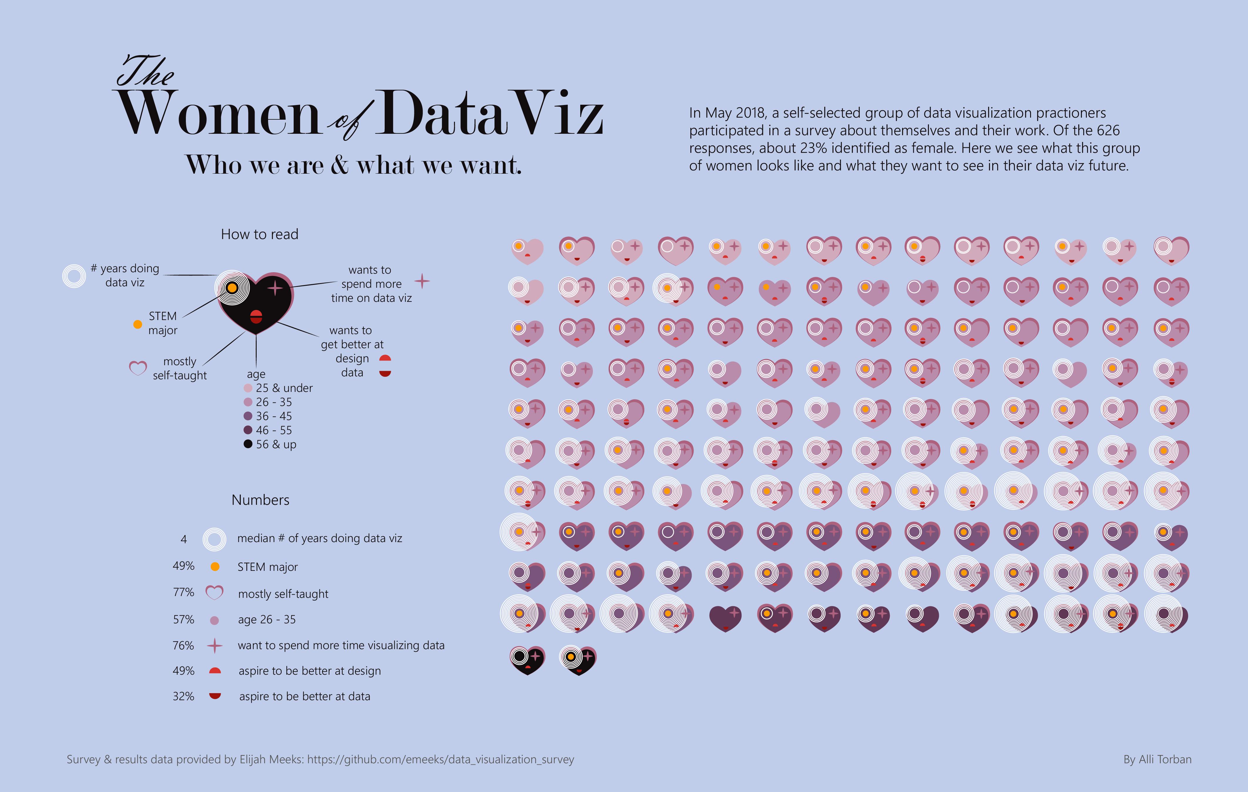 The Women of Data Viz by Alli Torban