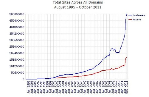 Total Sites Across All Domain