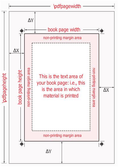 Diagram of page layout