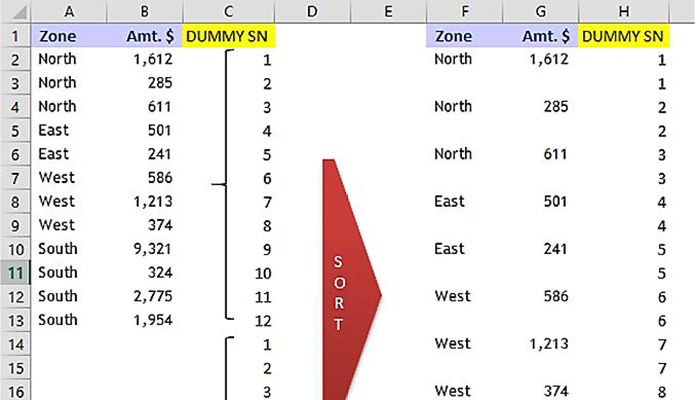 pivot table zen example