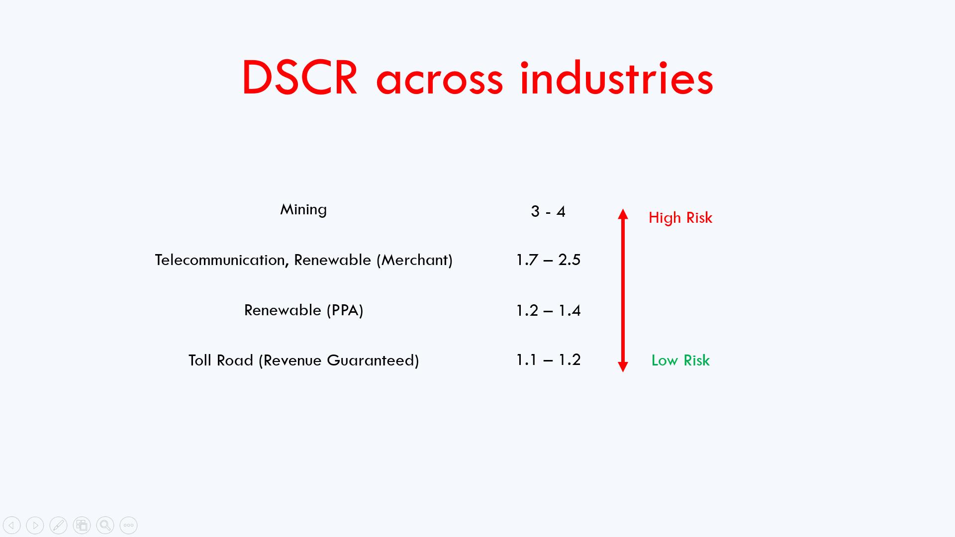 DSCR across industries