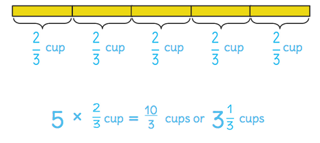 Multiply a whole number and a fraction by using a tape diagram students may use repeated addition as the entry to this task but try to push them toward the equivalent multiplication expression as shown below ccuart Choice Image