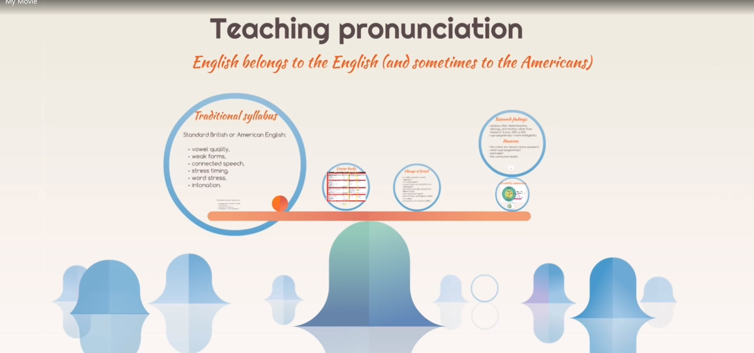 Lecture 2: Current pronunciation teaching practice: English belongs to