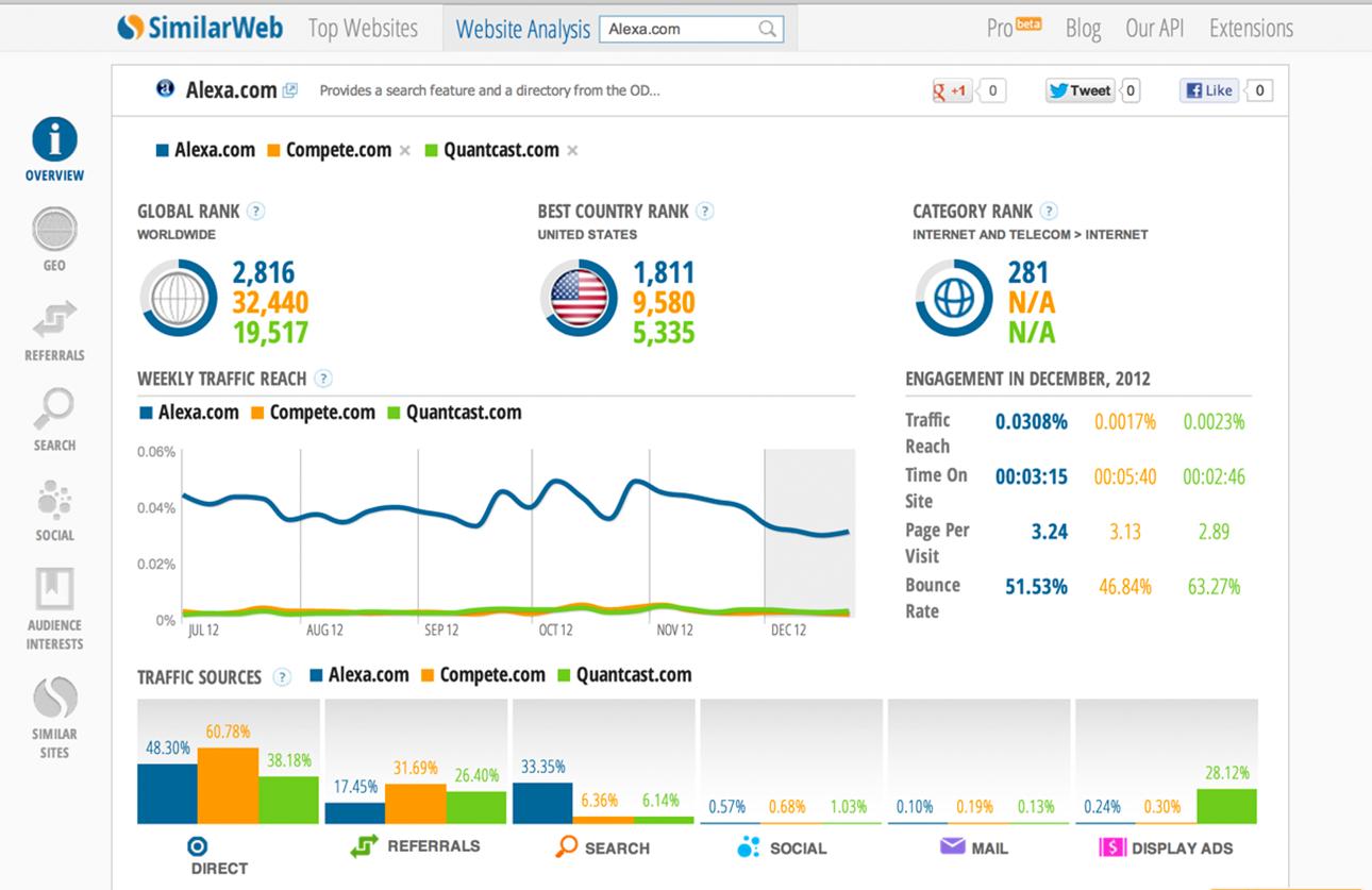 Emprende al día | SimilarWeb